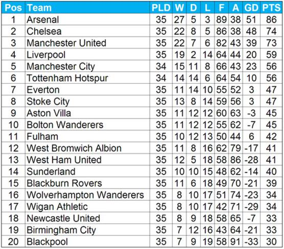 The 39 what the premier league table would look like if all shots that hit the post had gone in - Premier league table table ...