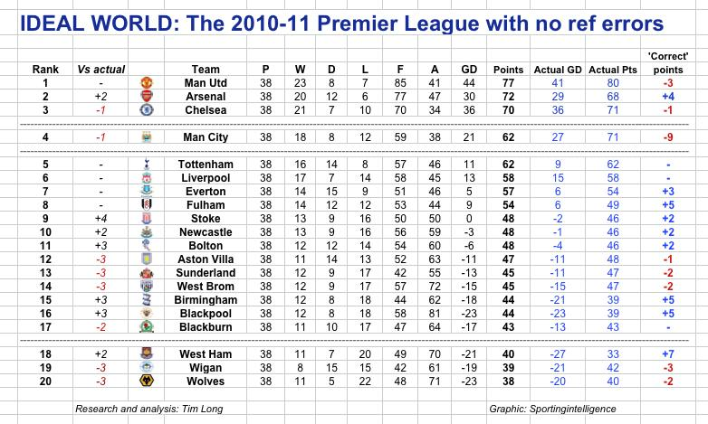 Snapshot the 201011 premier league table without referee errors amazing largely pointless but amazing stopboris Choice Image