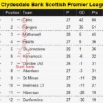 SPL Table Contains Clairvoyant Hidden Message For Rangers