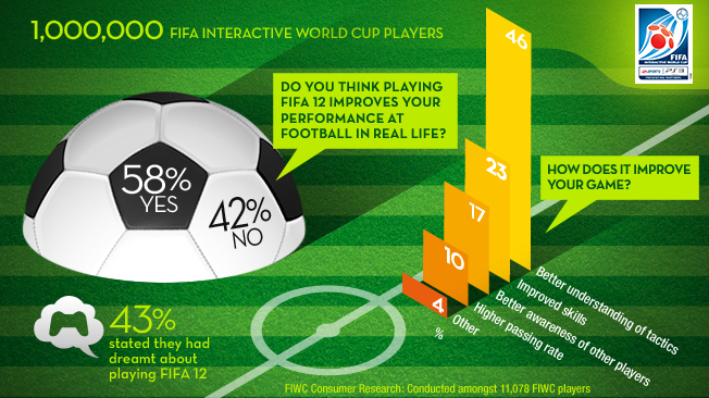 FIFA Interactive World Cup Racks Up Millionth Player – 58% Believe ...