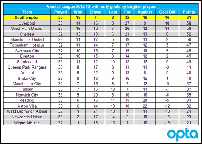 Statshot how the premier league table would look if only for All english league tables