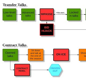 The &#039;Transfer Talks&#039; Flowchart &#8211; Football Cliches