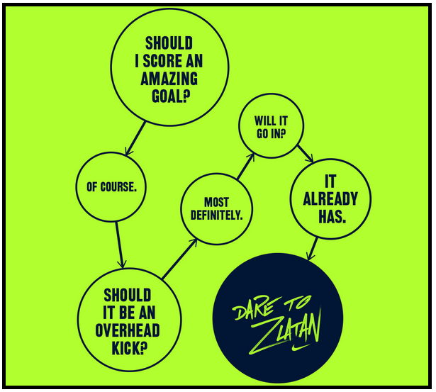 zlatan-thought-process