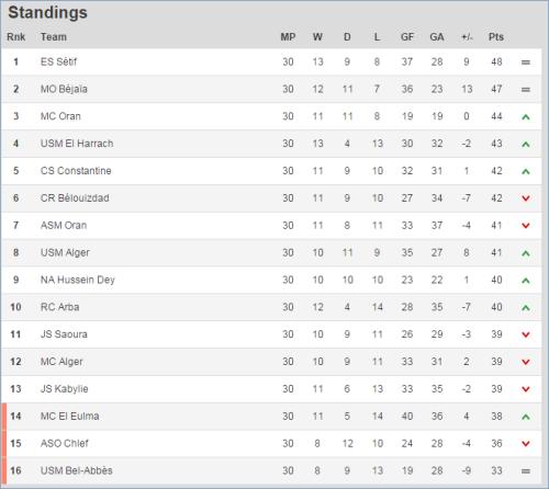 algerian-league-standings