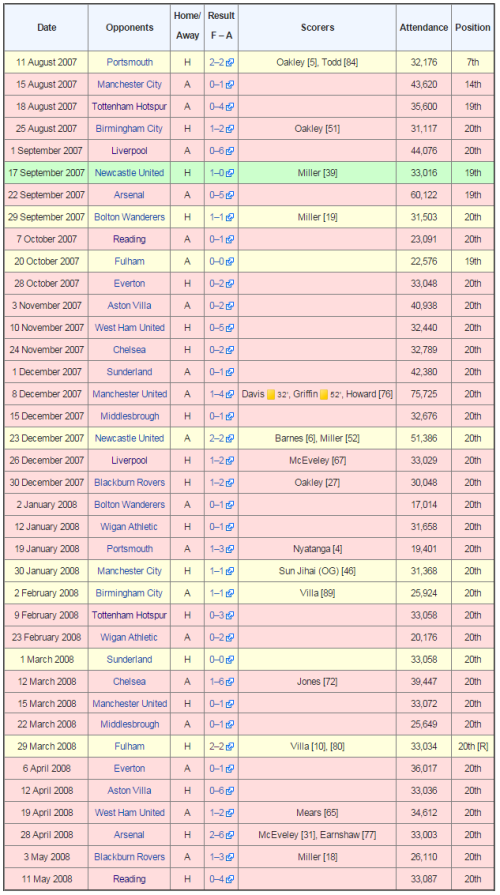 derby-2007-08-record