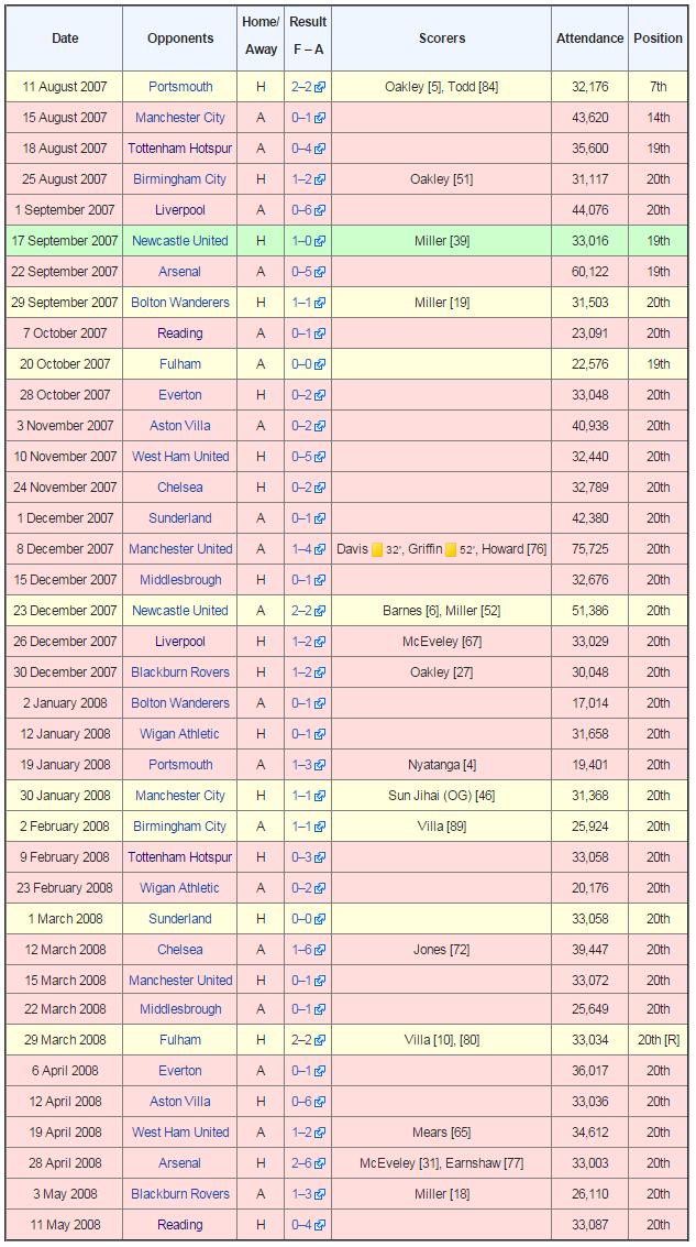 derby-2007-08-record