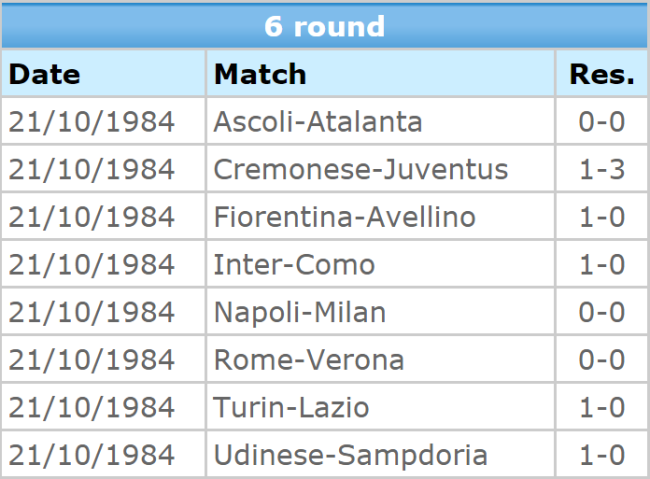 serie-a-1984-results