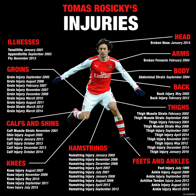 rosicky-injuries