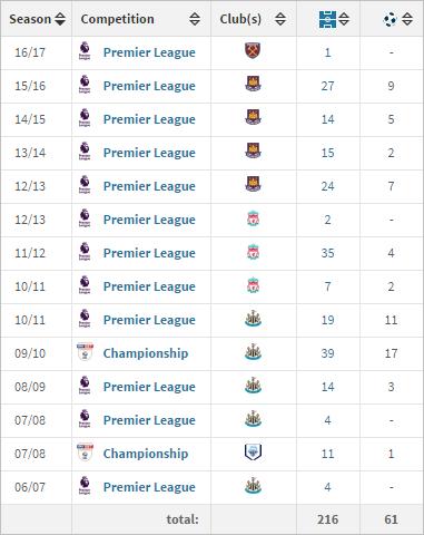 carroll-goals-stats
