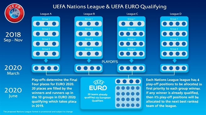 Get ready for the nations league uefa confirm format of for League table 6 nations