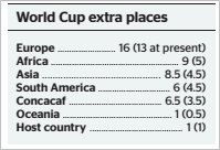 world-cup-extra-places