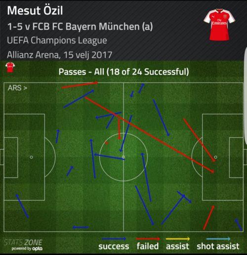 ozil-pass-munich]