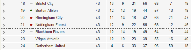 championship-bottom-birmingham