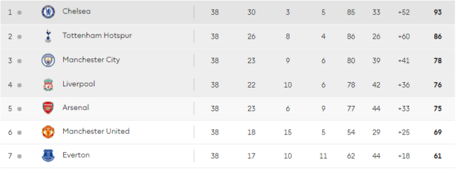 premier-league-table