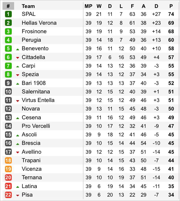 Serie b something strange is happening down at the bottom - Italy serie a table and results ...