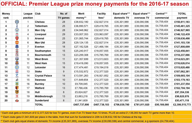 premier-league-prize-money