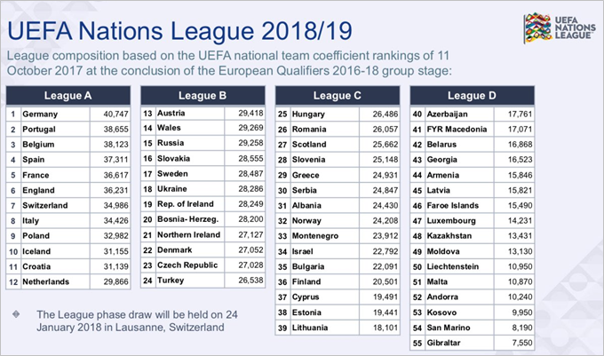 Sit Tight Pies Are Going To Try And Explain The Uefa Nations League Format To You Who Ate All The Pies
