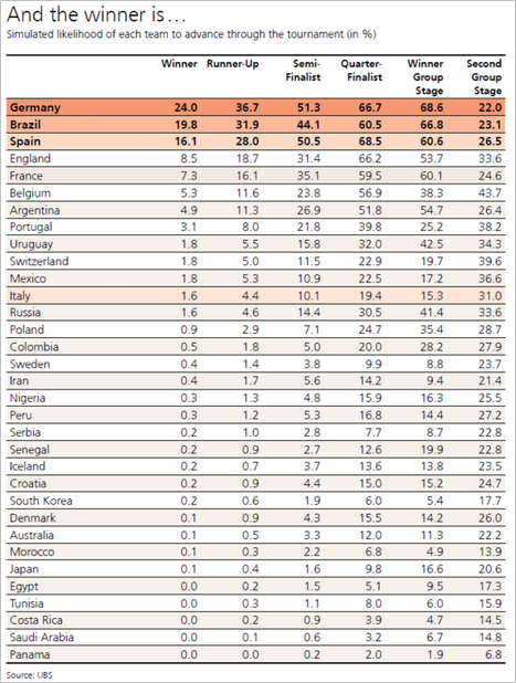 ubs-prediction-world-cup-italy.png